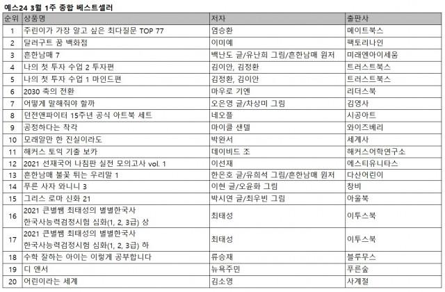 예스24 3월 1주 종합 베스트셀러