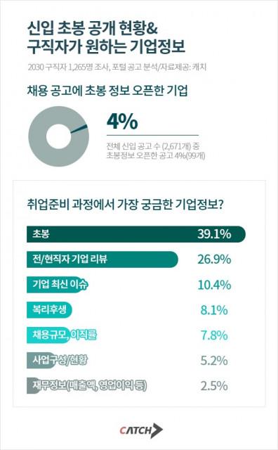 취업정보사이트 캐치의 '신입 초봉 공개 현황&구직자가 원하는 기업정보' 자료 요약