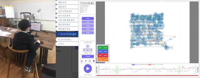 리더스아이 시선추적기를 이용해 읽기 능력을 측정하는 모습 및 측정 결과