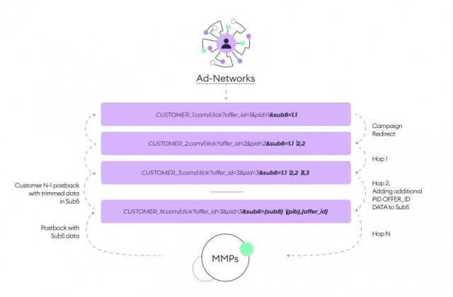 어파이스의 새로운 속성 체인 기술