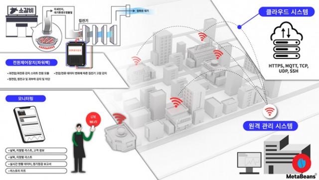 메타빈스가 정보통신기획평가원이 주관한 ICT R&D 혁신 바우처 지원사업에 선정됐다