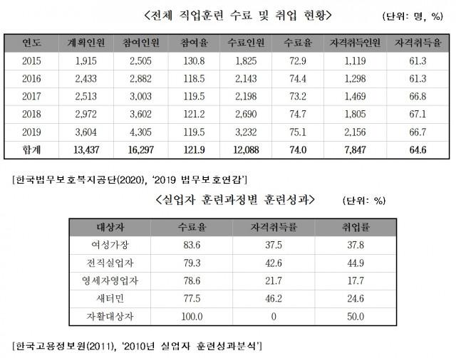한국법무보호복지공단이 2015년부터 2019년까지 분석한 취업취약계층 직업훈련 수료 및 취업현황