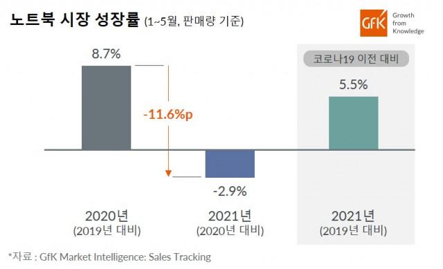 2021년 1~5월 국내 노트북 시장 성장률(2020년 대비, 판매량 기준)