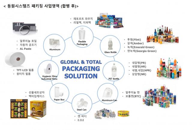 동원시스템즈 패키징이 공개한 합병 후 사업영역