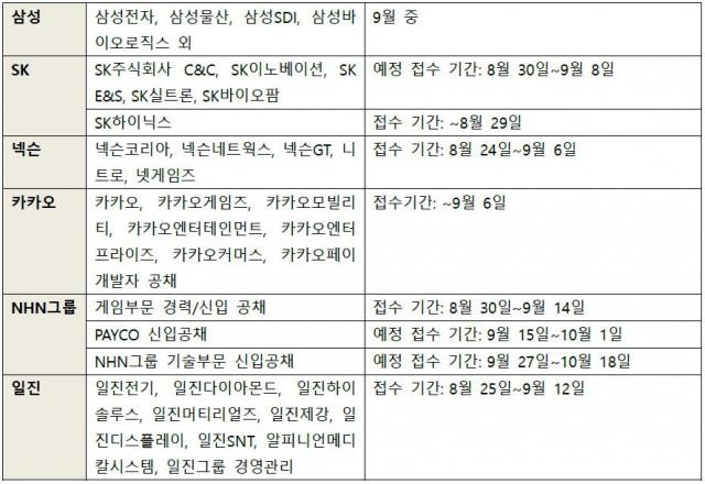 캐치가 공개한 모집 또는 모집 예정인 그룹사 채용 일정표