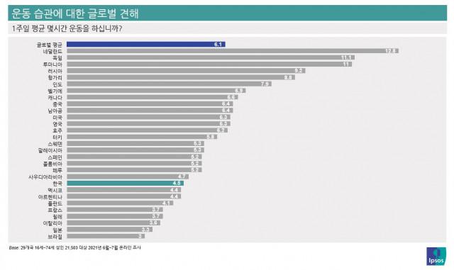입소스가 실시한 성인 개인별 운동 시간 설문조사 결과표