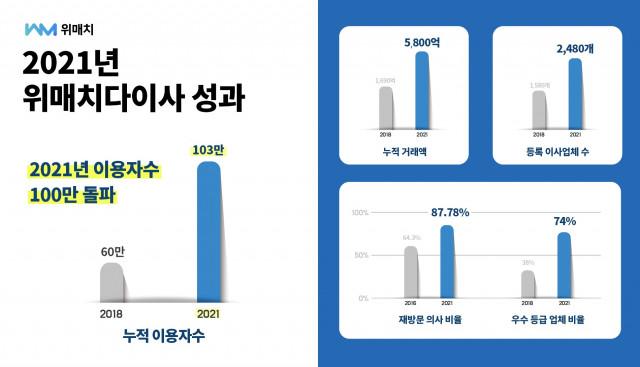 위매치다이사의 연간 누적 이용자 수 및 거래 규모 도표