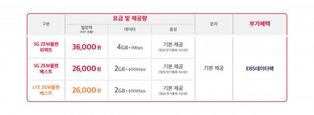 SK텔레콤이 공개한 신규 출시 어린이 요금제 표