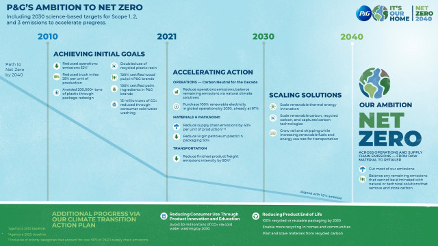 P&G Accelerates Action on Climate Change Toward Net Zero GHG Emissions by 2040