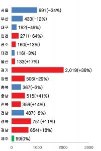 ▲ 사진설명 : 2012년 지방직 공무원 신규채용 증감율 (사진제공: 박문각 에듀스파)