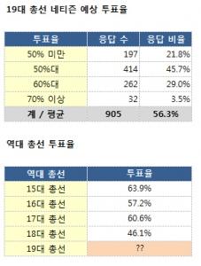 인터넷 서점 알라딘(www.aladin.co.kr)이 4월 11일 19대 총선을 맞아 선거에 대한 독자들의 관심을 환기하기 위해 진행한 '19대 총선 투표율을 맞혀라' 이벤트에서 19대 총선의 네티즌 예상 투표율은 56.3%인 것으로 나타났다. (사진제공: 알라딘)