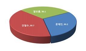 박근혜 대항마, 야권후보 경쟁력 (사진제공: 모노리서치)
