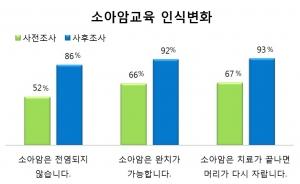 소아암교육 인식변화 통계(자료제공=한국백혈병어린이재단) (사진제공: 한국백혈병어린이재단)