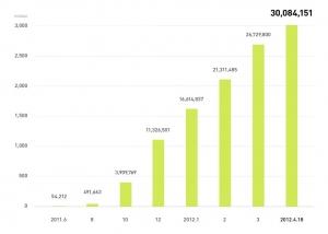 네이버 LINE, 전세계 가입자수 추이 (사진제공: 네이버)