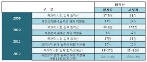실제 국가직 합격선 및 채점 성적 분석 솔루션 결과 비교 (사진제공: KG패스원)