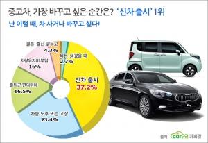 사람들은 마음에드는 신차가 나왔을때, 가장 차를 마련하고 싶거나 바꾸고 싶은것으로 조사됐다. (사진제공: 카피알)