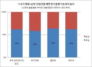 스포츠 영화, 야한 영화는 남성관객이 많을 것이라는 선입견이 있다. 하지만 '은교'는 71%, '코리아'는 62%로 여성관객이 예매를 주도하고 있다. (사진제공: 맥스무비)