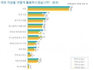 표1. 한국 소비자들의 여유자금 활용처 (사진제공: 닐슨코리아)