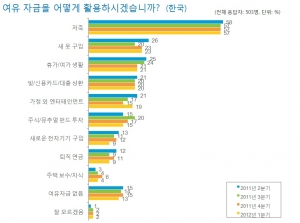 Table 1. How Korean consumers utilize their spare cash? (사진제공: 닐슨코리아)