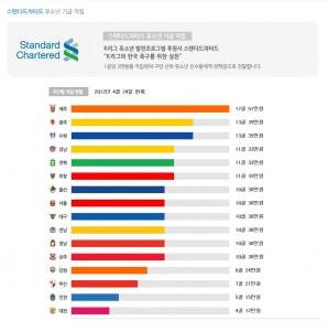 스탠다드차타드  K리그 유소년기금적립 현황 (사진제공: 한국스탠다드차타드은행)