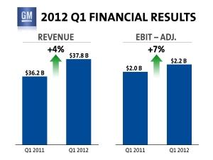 제너럴 모터스(이하 GM)는 2012년 1분기에 순이익 10억 달러, 주당 이익 0.60달러를 달성했다고 3일(미국 시간) 발표했다. (사진제공: 한국지엠)