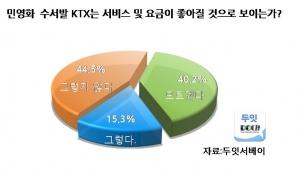 수서발 ktx 기대 (사진제공: 두잇서베이)