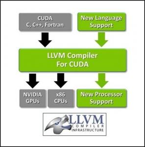 LLVM 컴파일러, 엔비디아 GPU 지원 (사진제공: 엔비디아코리아)