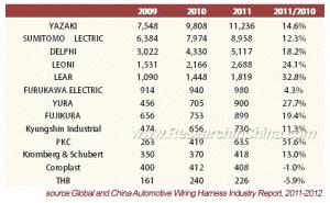 자동차용 와이어링 하니스 업계, 담합 제제 등 큰 장벽 넘고 성장 지속 (사진제공: 글로벌인포메이션)