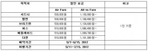 싱가포르항공은 오는 6월 15일까지 자사 홈페이지(www.singaporeair.com)를 통해 호주 지역 왕복 항공권을 구매하는 고객에게 할인된 요금을 제공하는 온라인 프로모션을 진행한다. (사진제공: 싱가포르항공)