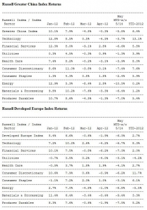 Russell Greater China Index Returns, Russell Developed Europe Index Returns (사진제공: Russell Investments)
