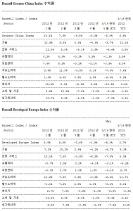 Russell Greater China Index 수익률, Russell Developed Europe Index 수익률 (사진제공: Russell Investments)