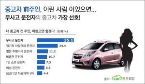 중고차 구입을 희망하는 소비자들이 가장 원하는 중고차 전 차주는 무사고 운전자다. (사진제공: 카피알)