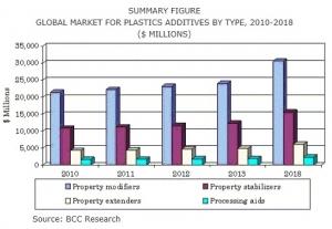 아시아 플라스틱 첨가제 시장, 2018년 242억 달러 전망 (사진제공: 글로벌인포메이션)