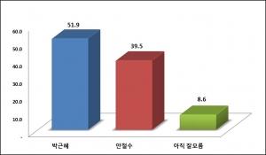 박근혜-안철수 양자대결 (사진제공: 모노리서치)