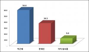 박근혜-문재인 양자대결 (사진제공: 모노리서치)