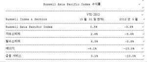 미국과 유럽, 아시아의 Russell Indexes 실적이 보여주듯 5월은 세계시장이 고전을 면치 못한 한 달이었다. (사진제공: Russell Indexes)