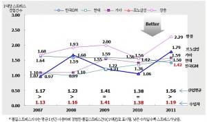 [그림1] 품질스트레스지수(QSI : Quality Stres Index)* 의 지난 5년간 변화 추이 (사진제공: 컨슈머인사이트)