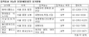 집객효과 가능한 분양(예정)중인 상가현황 (사진제공: 상가114)