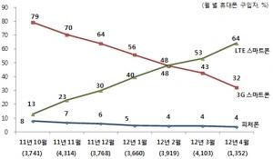 [그림1] 월별 스마트폰 점유율 추이('11년 10월~'12년 4월) (사진제공: 컨슈머인사이트)