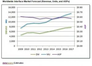 인터페이스 IC 매출, 2012년 6% 감소한 52억 달러 전망 (사진제공: 글로벌인포메이션)