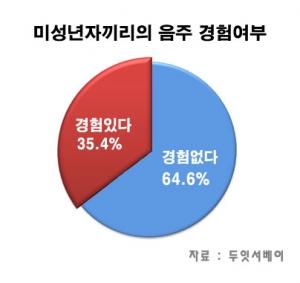 미성년자 음주경험에 대한 설문조사 결과 그래프 (사진제공: 두잇서베이)