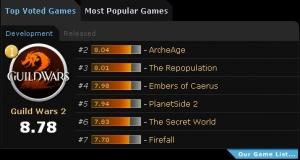 북미 유력 게임 전문 미디어 MMORPG.com에서 투표 순위(Top Voted) 1위인 길드워2 (사진제공: 엔씨소프트)
