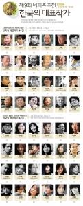 예스24, 제9회 네티즌 추천 '한국의 대표작가' 투표 실시 (사진제공: YES24)