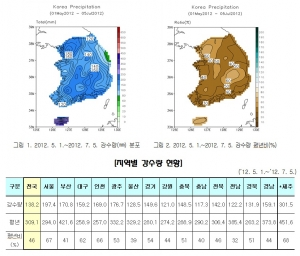 2012년 5월 1일~7월 5일까지 전국 강수량 현황 (사진제공: 기상청)
