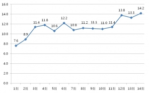 [그림1] SBS 드라마스페셜(유령) 시청률 추이( 분석기간 : 2012년 5월 30일 – 7월 12일, 분석지역 : 전국, 분석대상 : 가구) (사진제공: AGB닐슨미디어리서치)