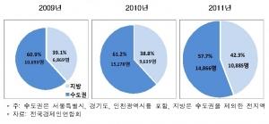 대학 소재별 채용비중과 규모 (사진제공: 전국경제인연합회)