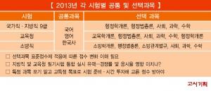 2013년 각 시험별 공통 및 선택과목 및 수험생 유의사항 (사진제공: 박문각 에듀스파)