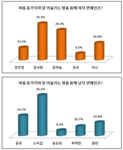 김사랑-소지섭, 여름 휴가지에 어울리는 명품 몸매 연예인 1위 (사진제공: 에듀윌)