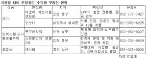 가을철 대비 분양중인 수익형 부동산 (사진제공: 한국창업부동산정보원)