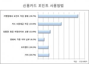 신용카드 포인트 사용에 대한 설문조사 결과 그래프 (사진제공: 두잇서베이)